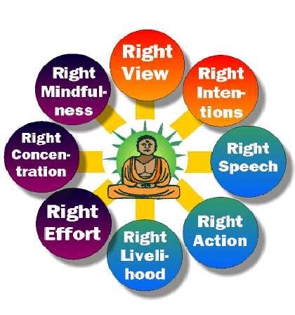 The Noble Eightfold Path-Buddhism